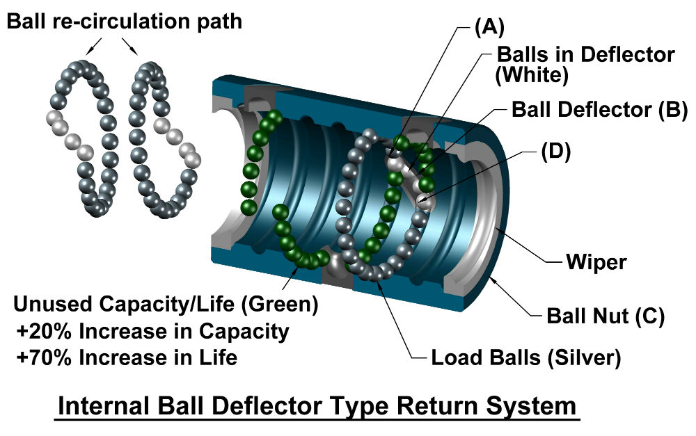 how-a-ball-screw-works3