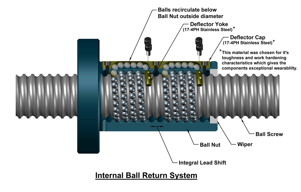 how-a-ball-screw-works4