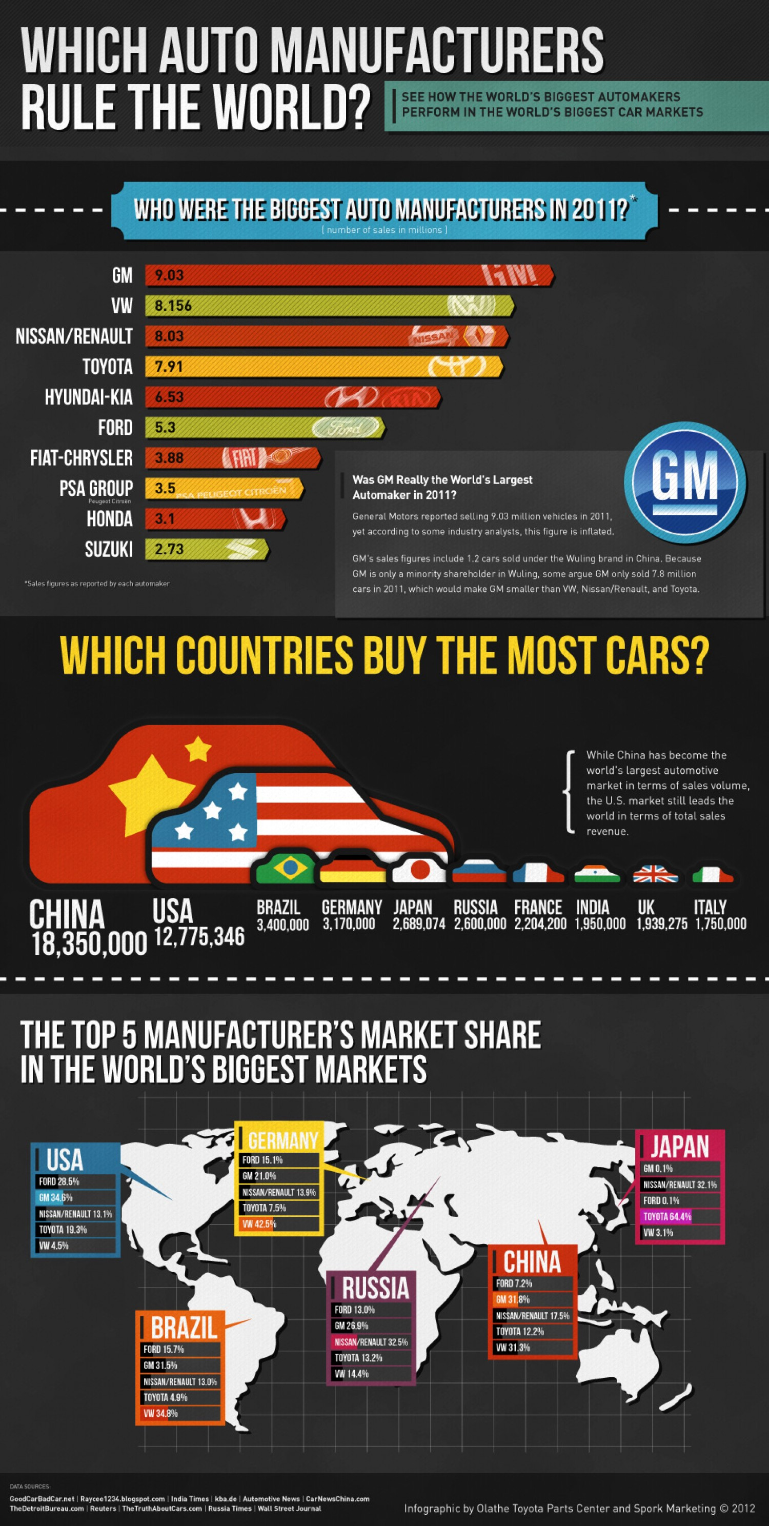 2012-global-car-sales-statistics_502917c7183cf_w1500